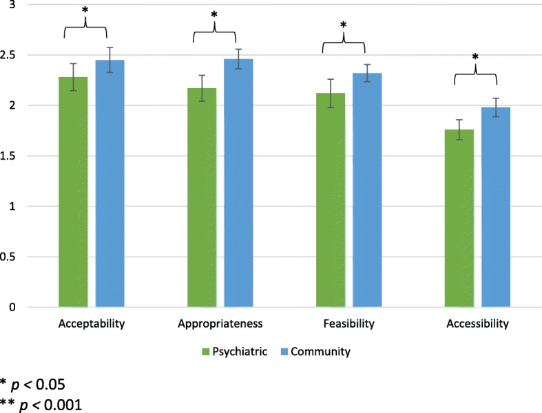 Measuring implementation in global mental health: validation of a pragmatic implementation science measure in eastern Ukraine using an experimental vignette design.